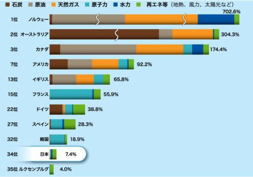 日本のエネルギー自給率