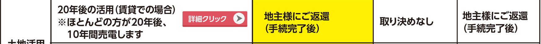 """""""20年後の活用(賃貸での場合)"""""""