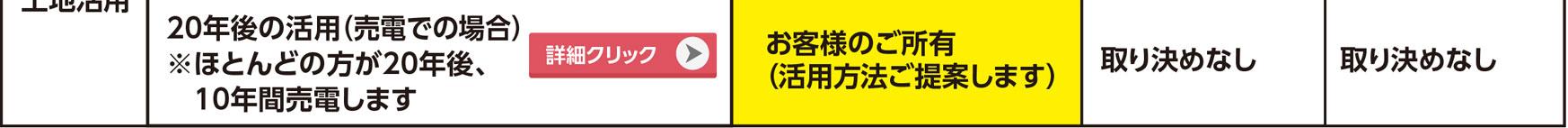 """""""20年後の活用(売買での場合)"""""""